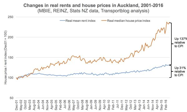 nunns-1-auckland-real-house-prices-and-rents-2001-2016-chart-600x360