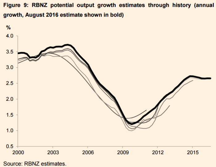 NZ-potential-output.png