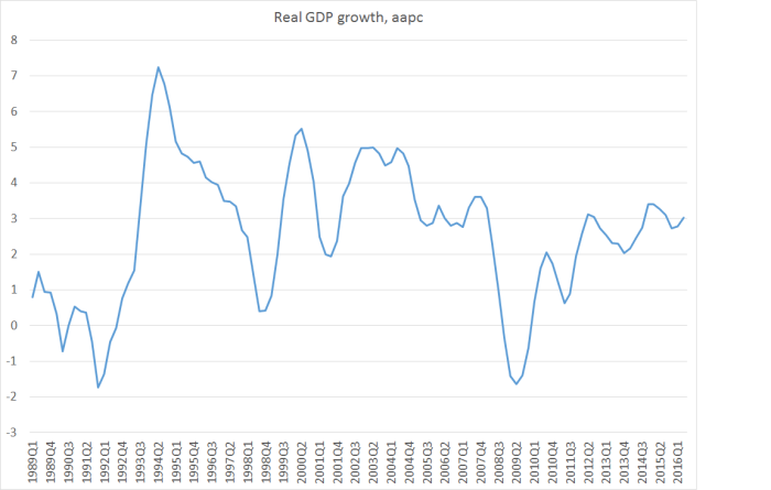 real gdp aapc.png