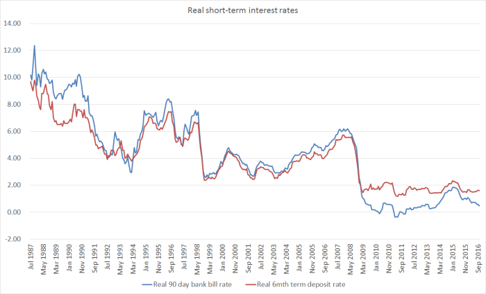 real-int-rates-since-1987