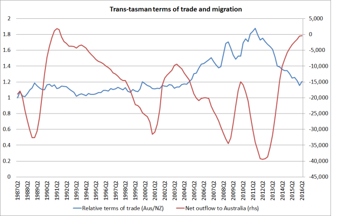 transtasman-tot-and-migration