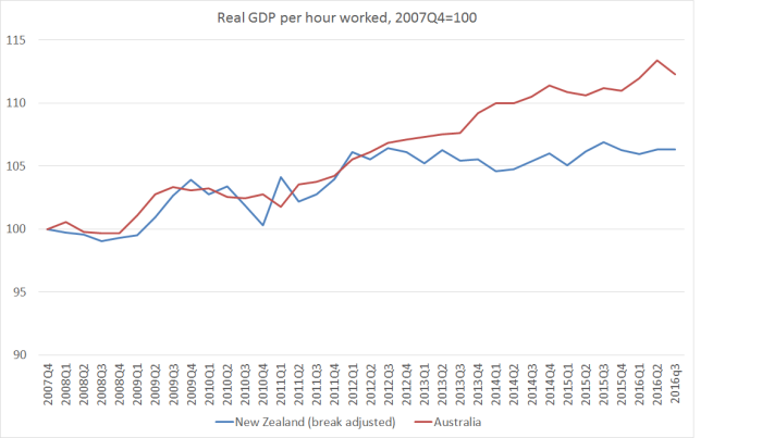 real-gdp-per-hw-aus-and-nz