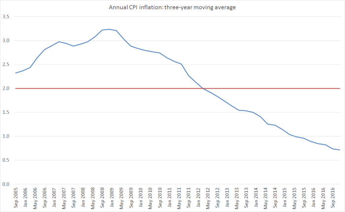 cpi-inflation-3-yr-ma