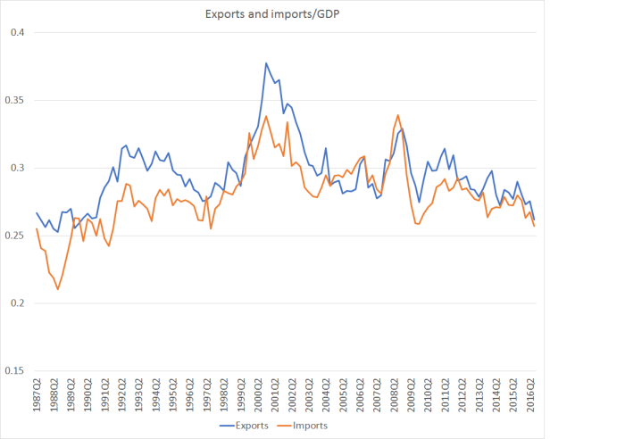 exports-and-imports-over-gdp