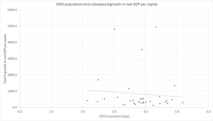 1950 popn and subseqeunt GDP pc