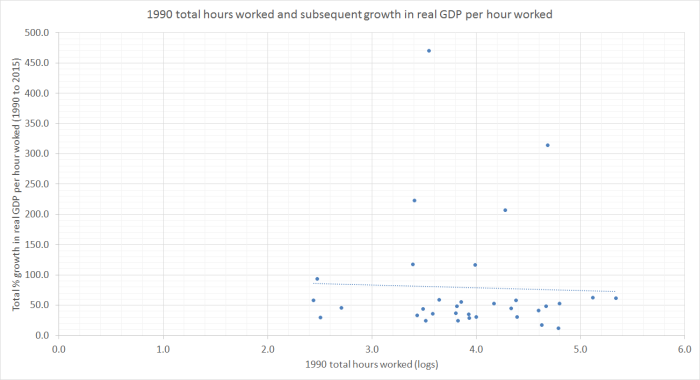 1990 hours worked and subseqeunt productivity growth