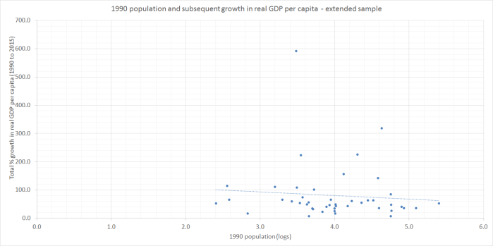1990 population and real GDP pc extended sample