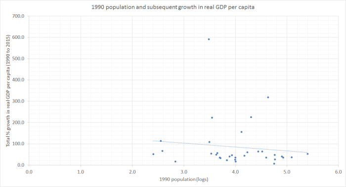 1990 population and real GDP pc