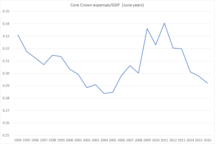 core crown expenses