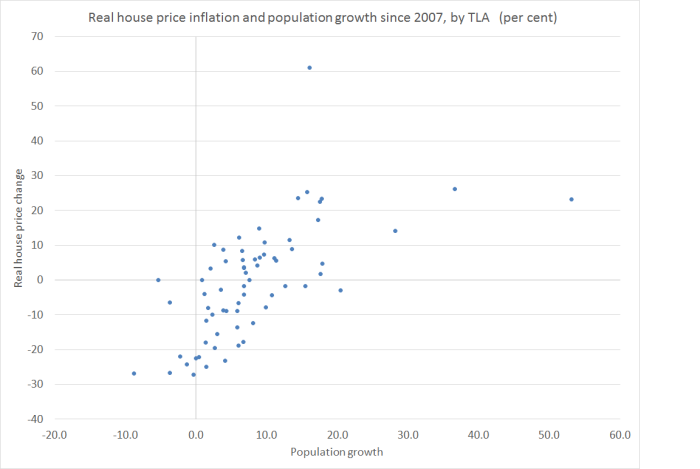 house-prices-and-popn-growth-by-tla-since-2007