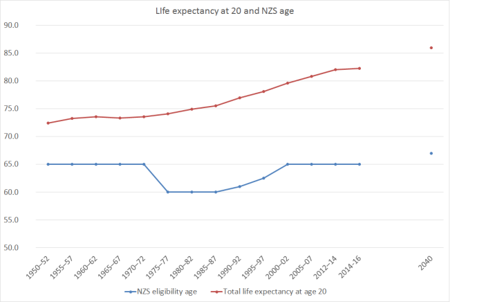 life and NZS age
