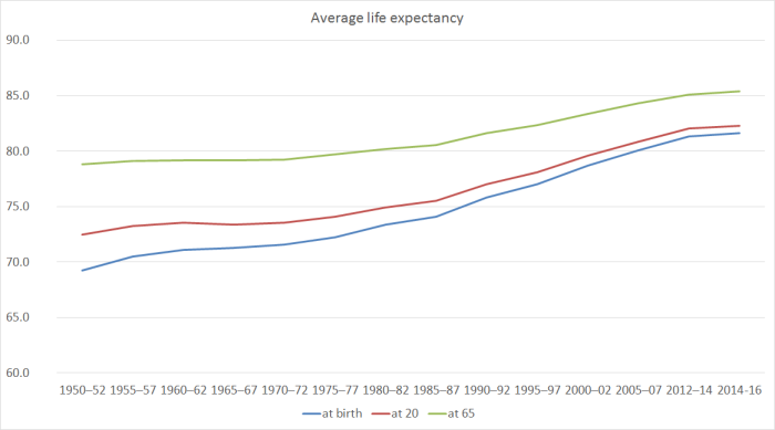 life expectancy 3 ages