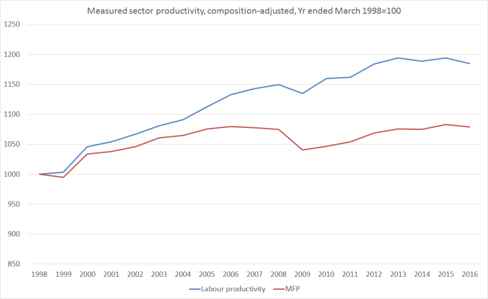measured sector productivity mar 2017