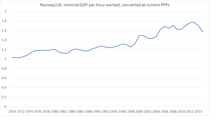 norway uk nom gdp phw