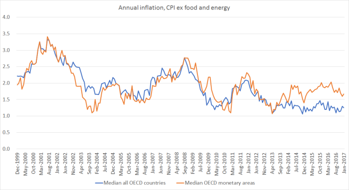 OECD inflation ex food and energy