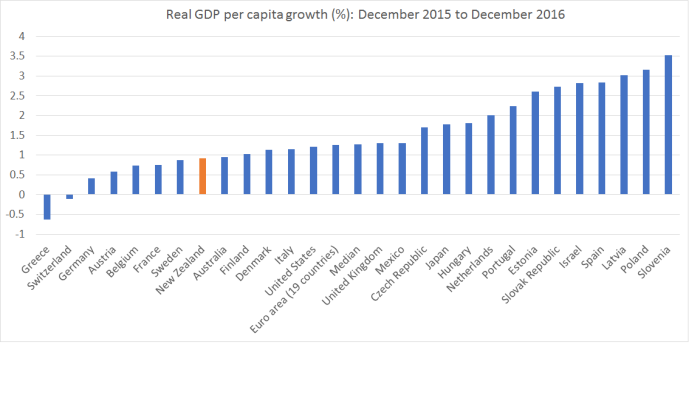 real GDP pc 12 mths to dec 16