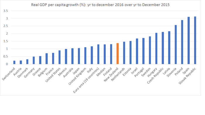 real gdp pc ann ave to Dec 16