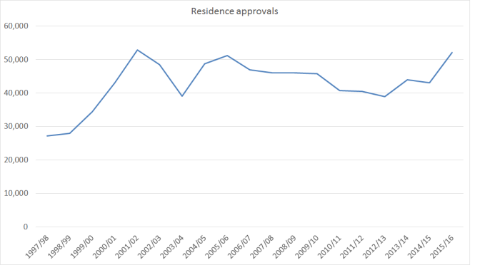 residence-approvals-annual