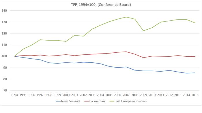 TFP NZ g7 east europe