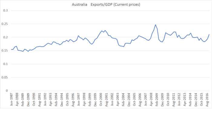 aus exports to gdp nominal