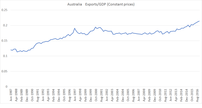 aus exports to gdp.png