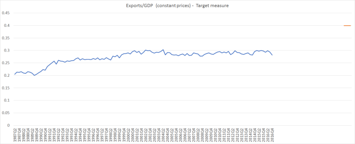 exports to GDP april 17