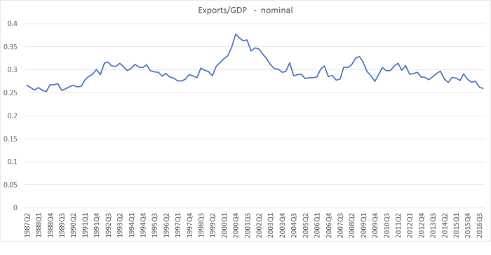 exports to GDP nominal