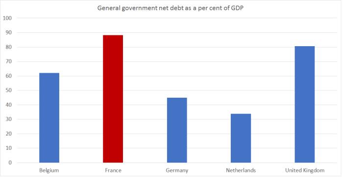govt debt fr
