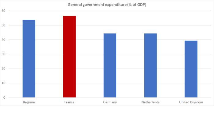 govt spending france