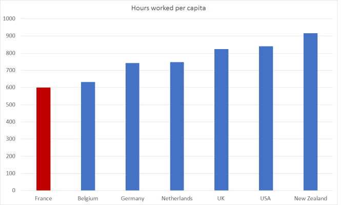 hours worked per capita Fr