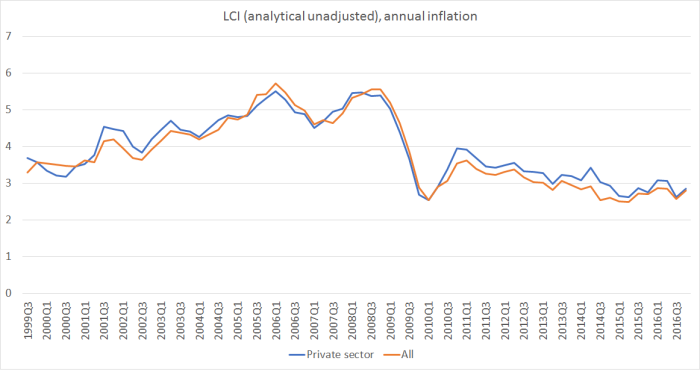 LCI analytical