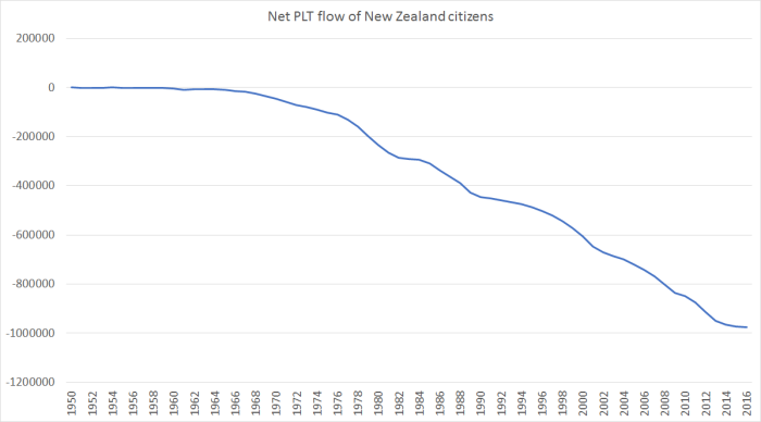 net plt flow of nz citizens