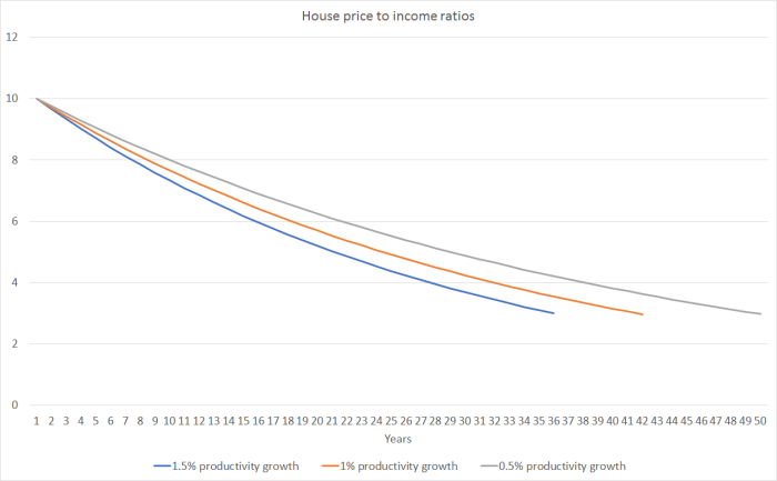 price to income scenarios