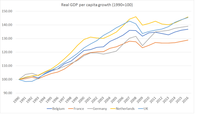 real GDP pc growth Fr etc
