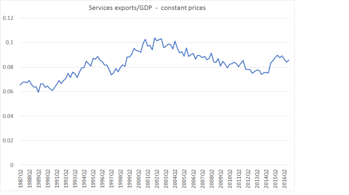 services exports apr 17