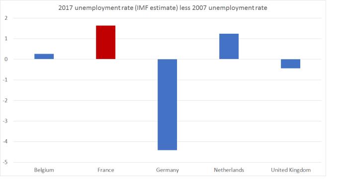 U rate France
