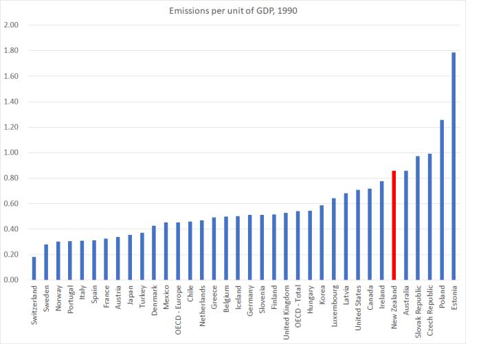 emissions 1990
