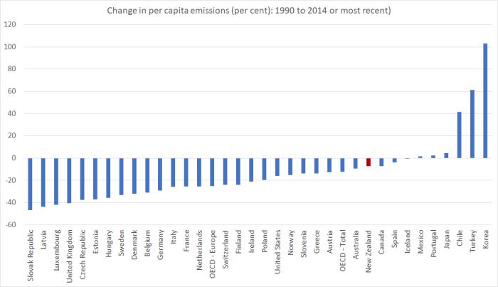 emissions pc