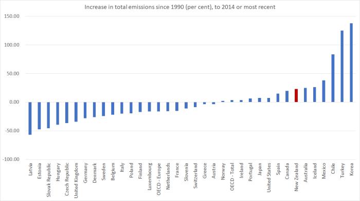 emissions total