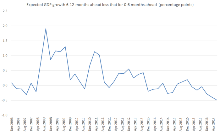 expec GDP growth