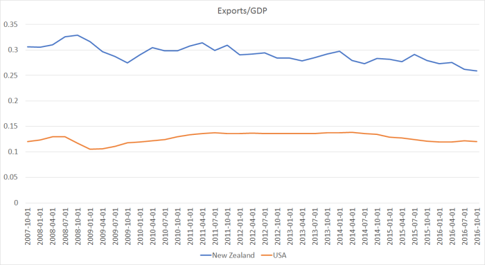 exports to GDP US and NZ