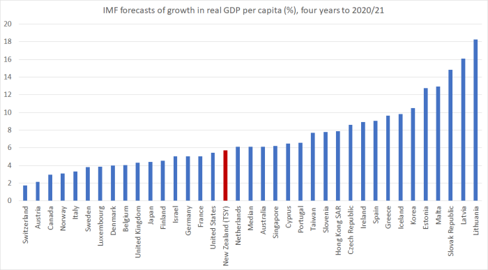 IMF forecasts of real GDP pc