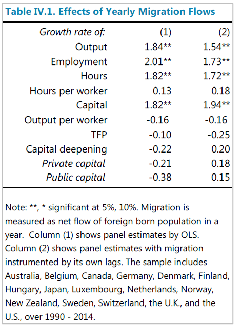 imf migration results