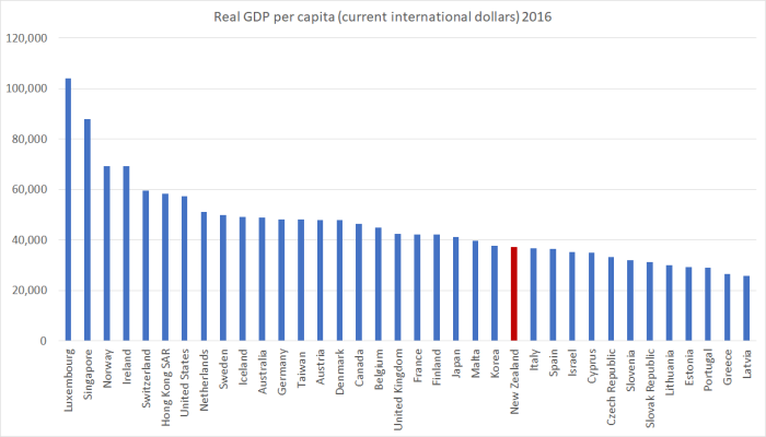 IMF real GDP pc.png