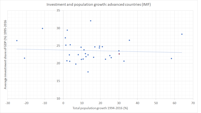 IMF scatter plot
