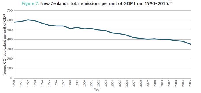 MFE emissions