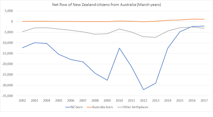 net flow to Aus