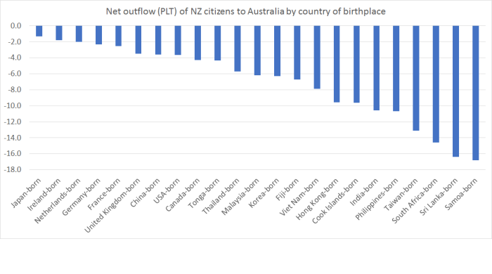 net outflow to Aus by birthplace