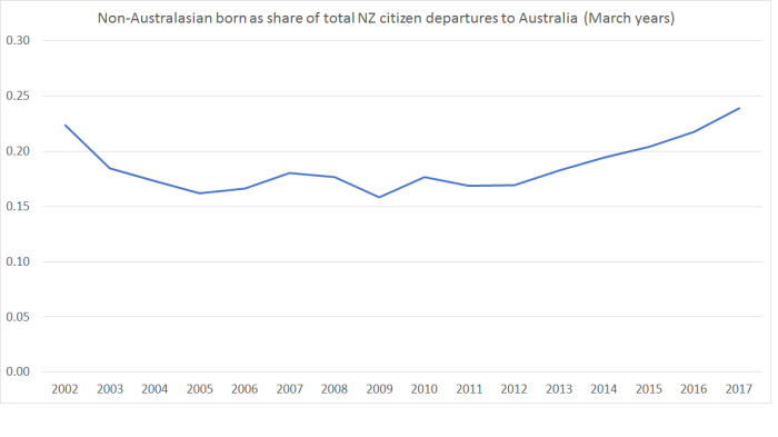 non aus share of departures
