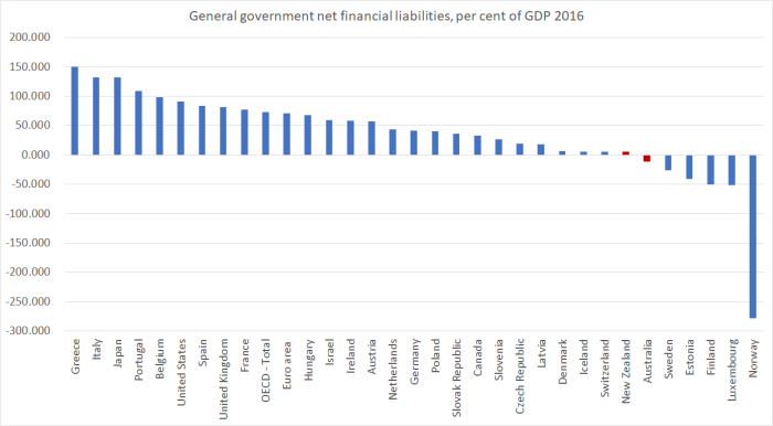 NZ and Aus net debt